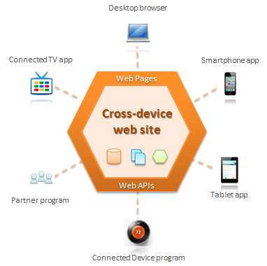 Cross-device web sites